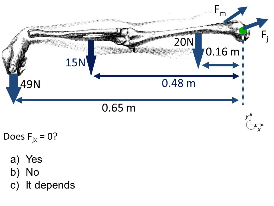 Fm Fj 20N 0.16 m 15N 0.48 m 49N 0.65 m Does Fjx = 0 Yes No It depends