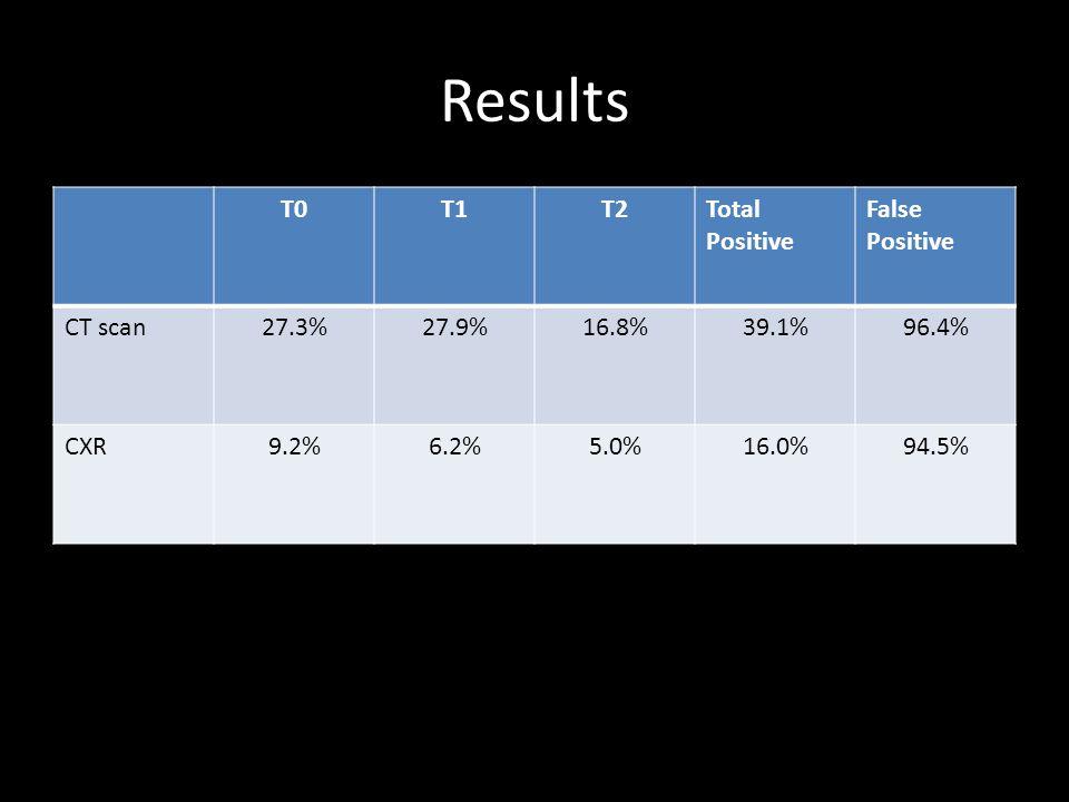 Results T0 T1 T2 Total Positive False Positive CT scan 27.3% 27.9%