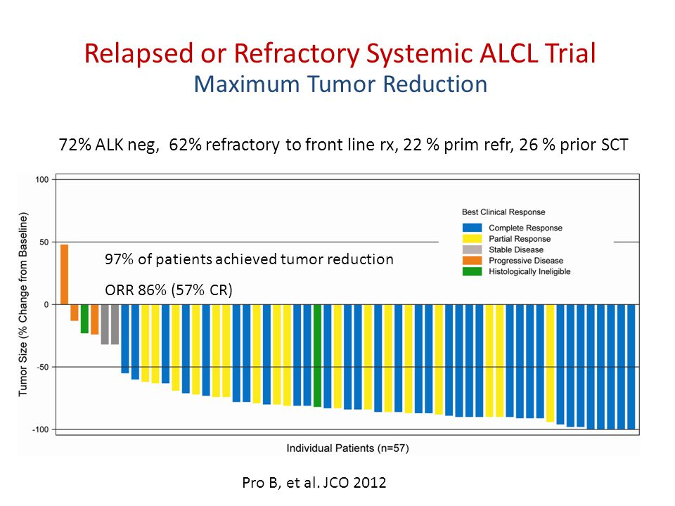 Relapsed or Refractory Systemic ALCL Trial Maximum Tumor Reduction