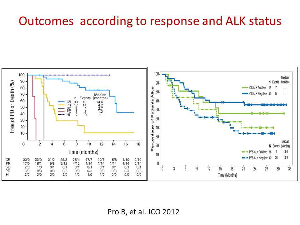 Outcomes according to response and ALK status