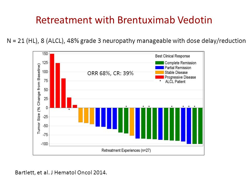 Retreatment with Brentuximab Vedotin