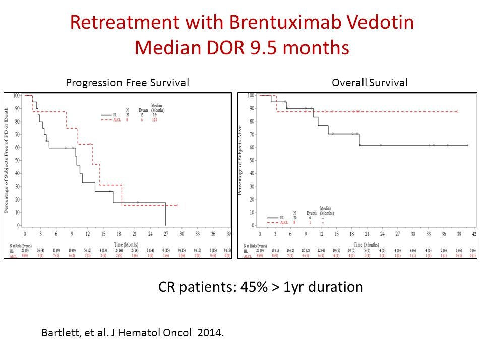 Retreatment with Brentuximab Vedotin Median DOR 9.5 months
