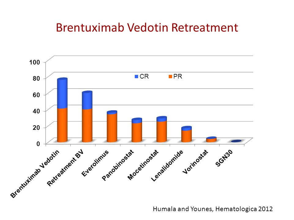 Brentuximab Vedotin Retreatment