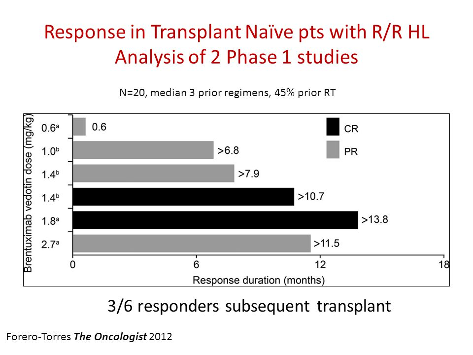 Response in Transplant Naïve pts with R/R HL Analysis of 2 Phase 1 studies
