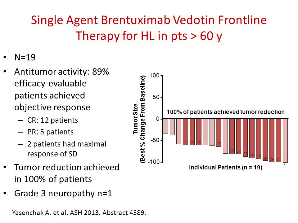 Single Agent Brentuximab Vedotin Frontline Therapy for HL in pts > 60 y