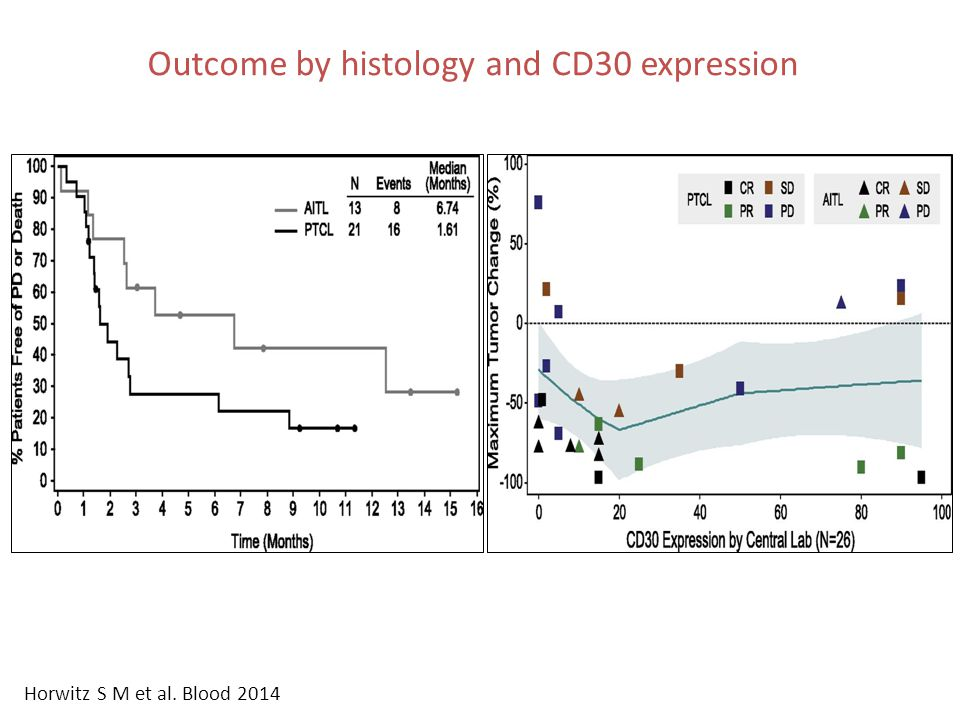 Outcome by histology and CD30 expression