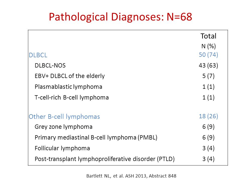 Pathological Diagnoses: N=68