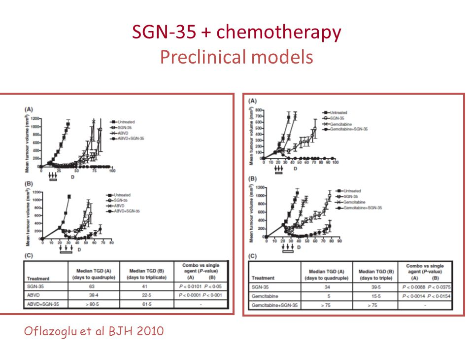 SGN-35 + chemotherapy Preclinical models