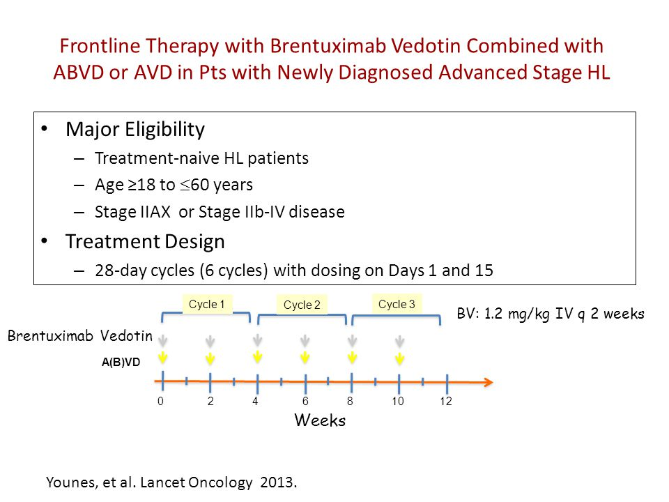 Frontline Therapy with Brentuximab Vedotin Combined with ABVD or AVD in Pts with Newly Diagnosed Advanced Stage HL