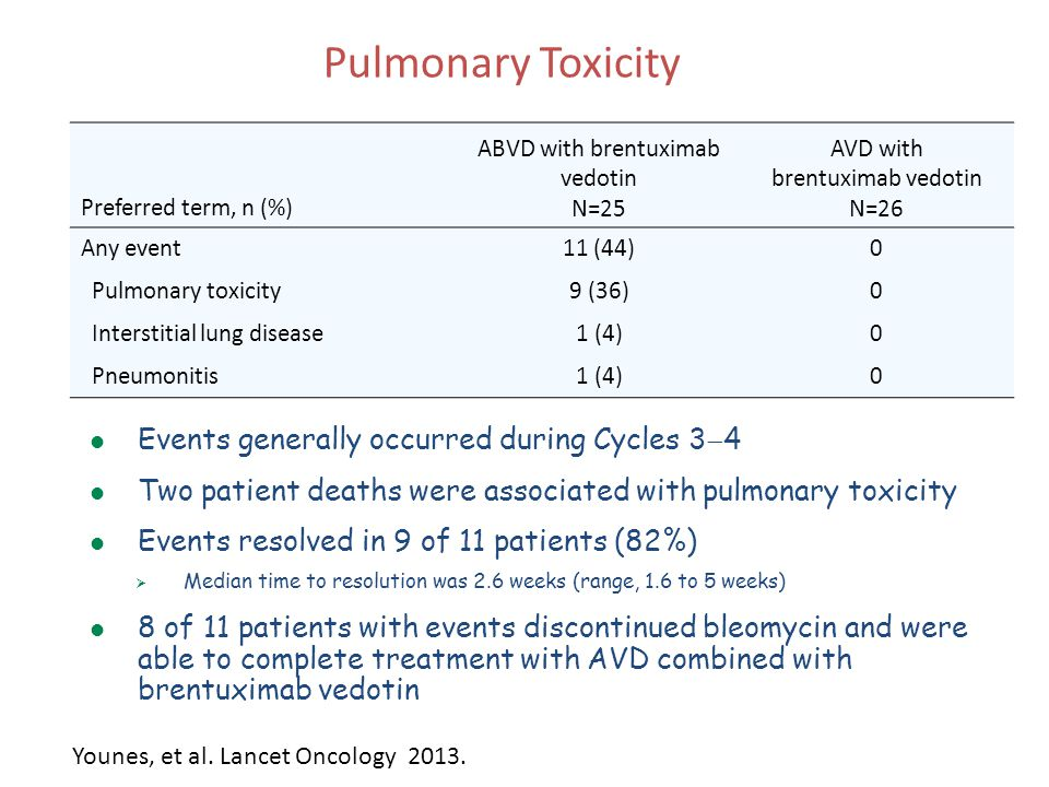 Pulmonary Toxicity Events generally occurred during Cycles 34