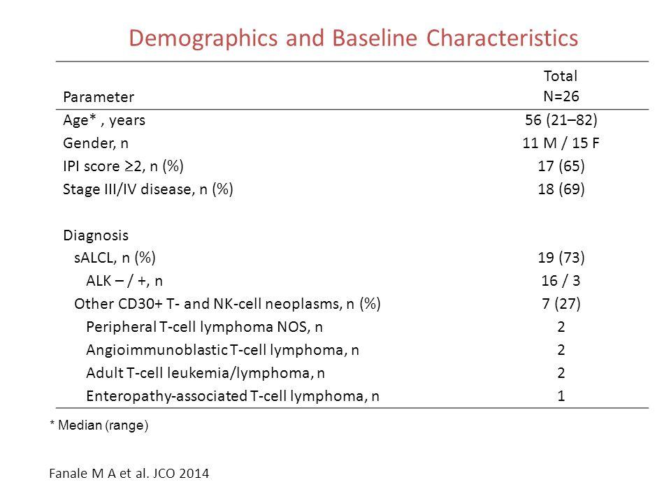 Demographics and Baseline Characteristics