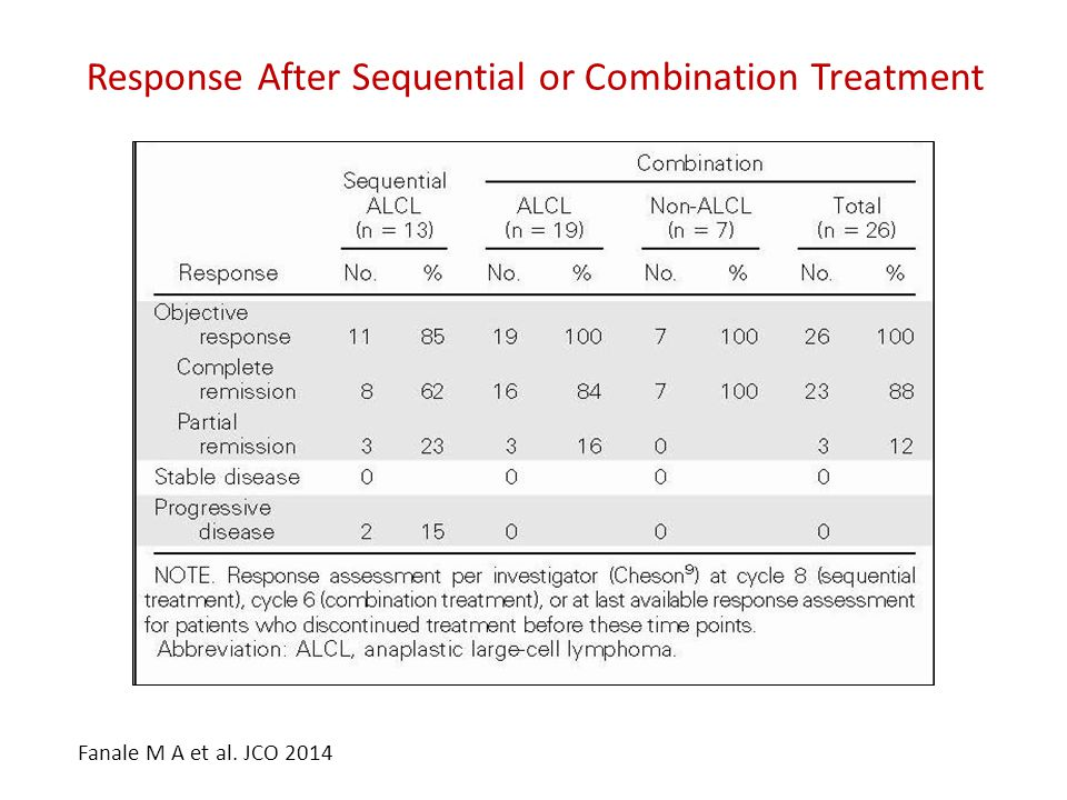 Response After Sequential or Combination Treatment