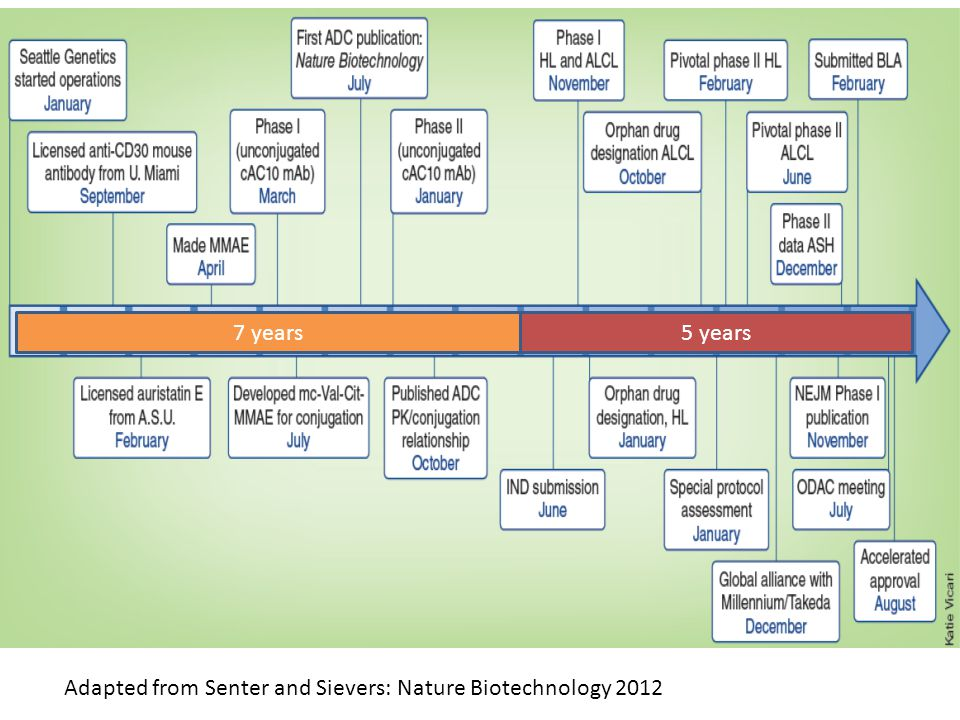 7 years 5 years Adapted from Senter and Sievers: Nature Biotechnology 2012