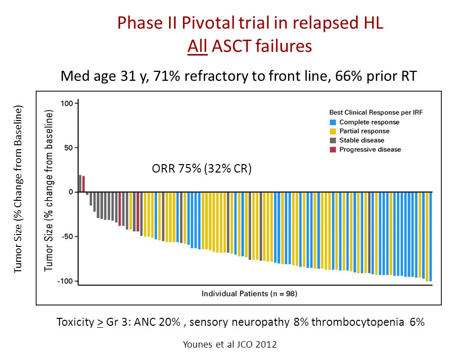Phase II Pivotal trial in relapsed HL All ASCT failures