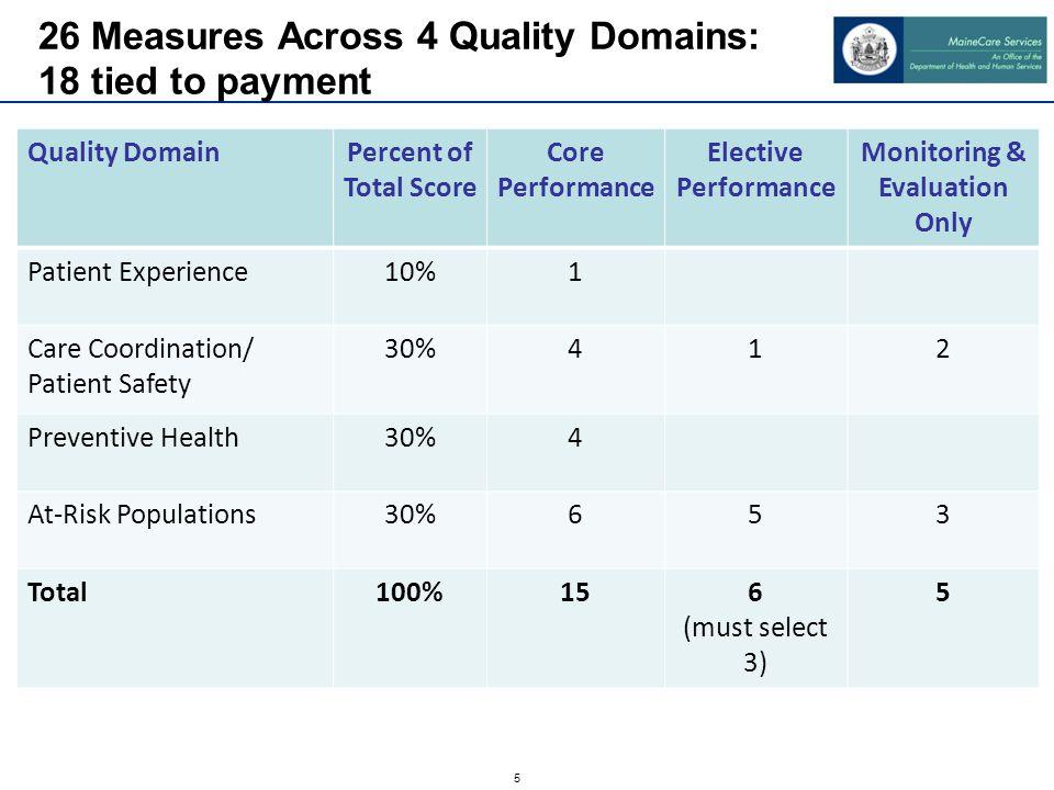 Main Criteria for Selection of Metrics
