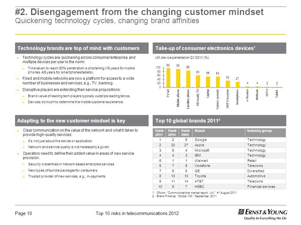 #2. Disengagement from the changing customer mindset Quickening technology cycles, changing brand affinities