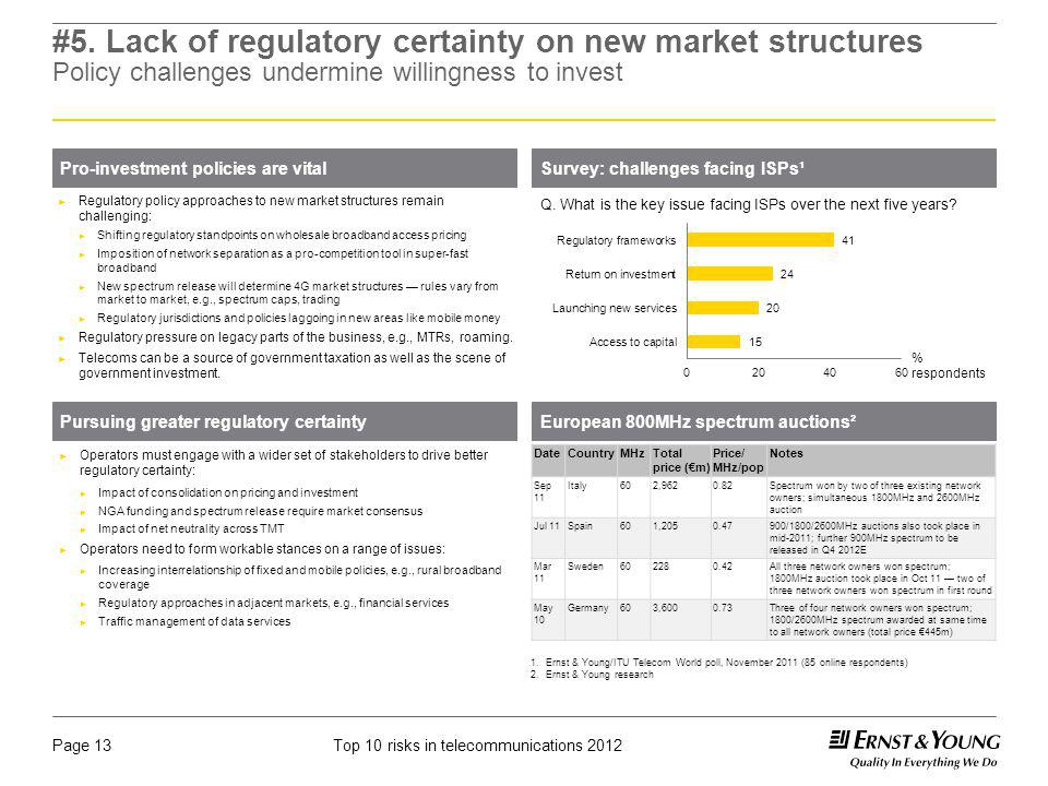 #5. Lack of regulatory certainty on new market structures Policy challenges undermine willingness to invest