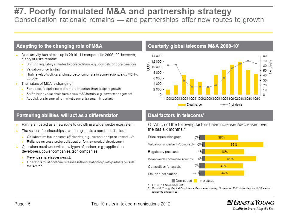 #7. Poorly formulated M&A and partnership strategy Consolidation rationale remains — and partnerships offer new routes to growth