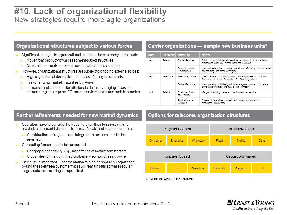 #10. Lack of organizational flexibility New strategies require more agile organizations