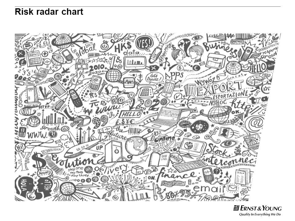 Risk radar chart