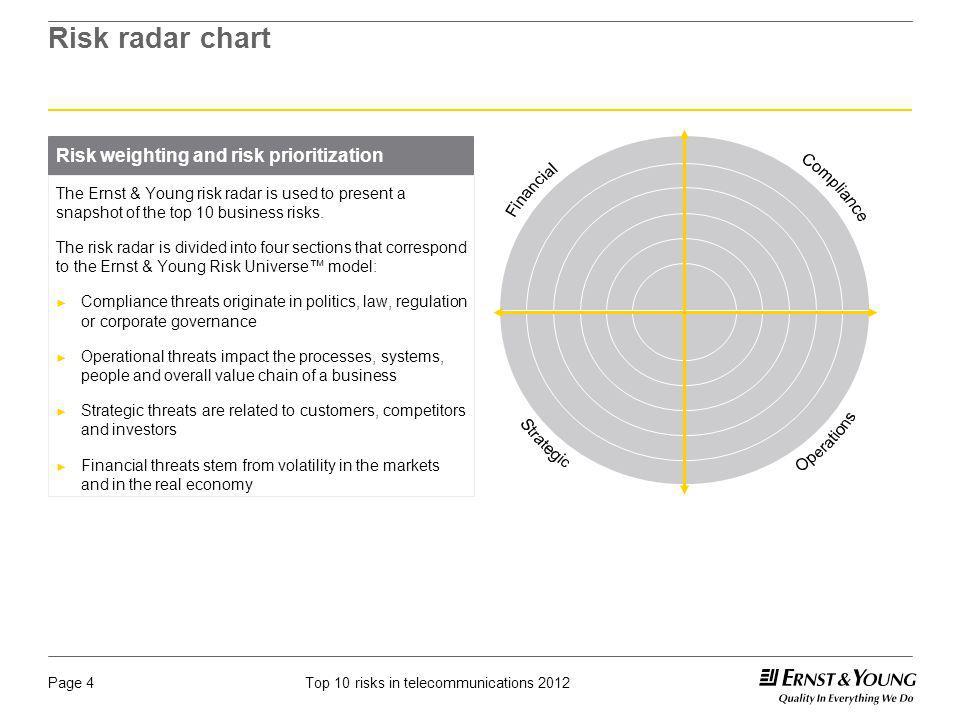 Risk radar chart Risk weighting and risk prioritization