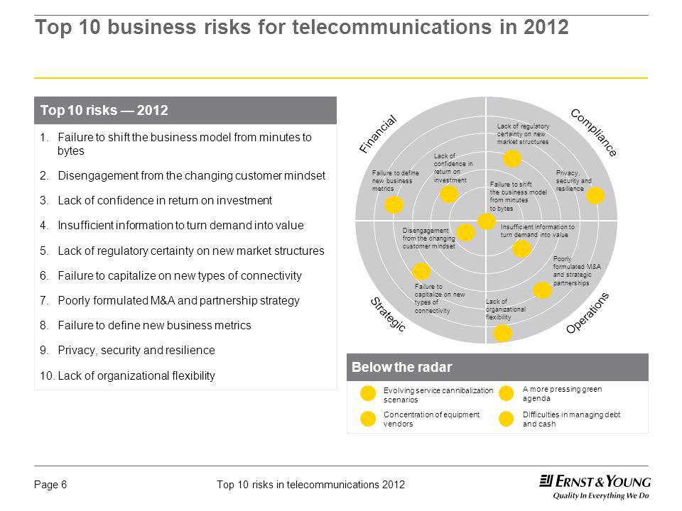 Top 10 business risks for telecommunications in 2012