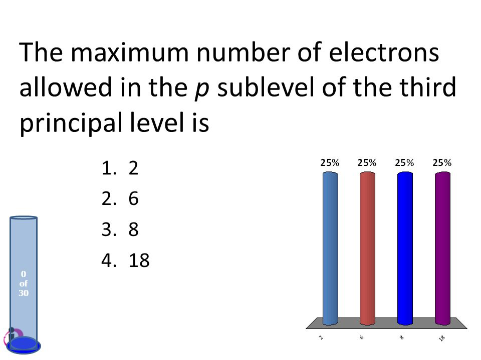 The maximum number of electrons allowed in the p sublevel of the third principal level is
