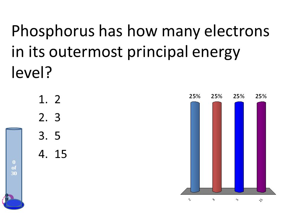 Phosphorus has how many electrons in its outermost principal energy level