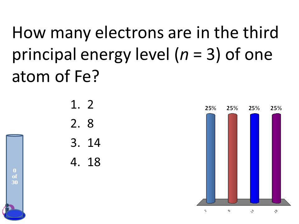 How many electrons are in the third principal energy level (n = 3) of one atom of Fe
