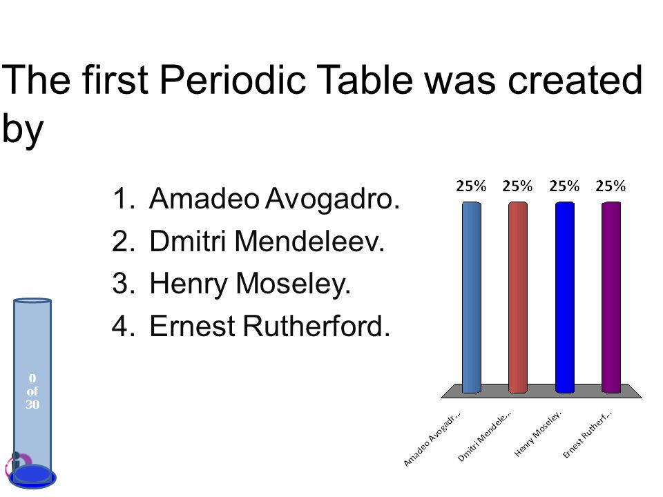 The first Periodic Table was created by