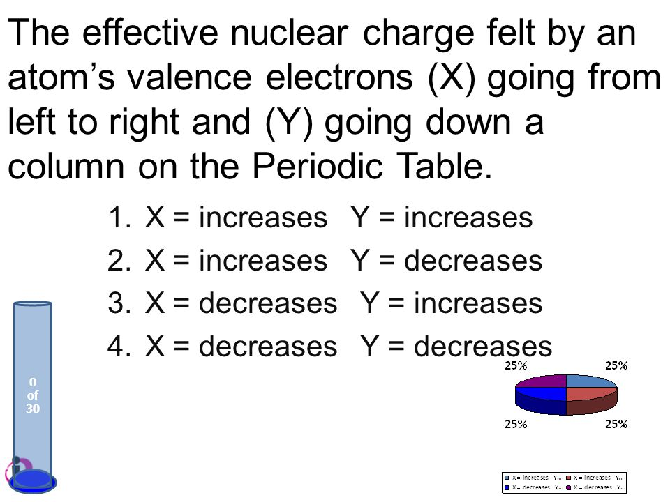 The effective nuclear charge felt by an atom's valence electrons (X) going from left to right and (Y) going down a column on the Periodic Table.