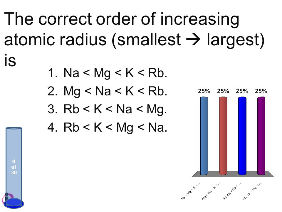 The correct order of increasing atomic radius (smallest  largest) is