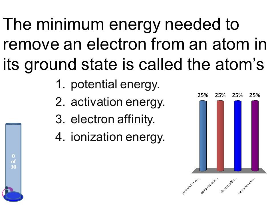 The minimum energy needed to remove an electron from an atom in its ground state is called the atom's