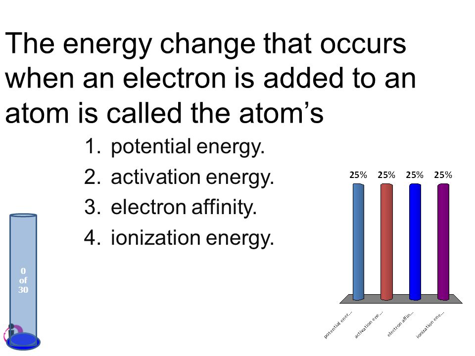 The energy change that occurs when an electron is added to an atom is called the atom's