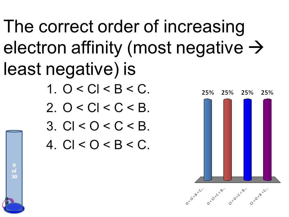 The correct order of increasing electron affinity (most negative  least negative) is