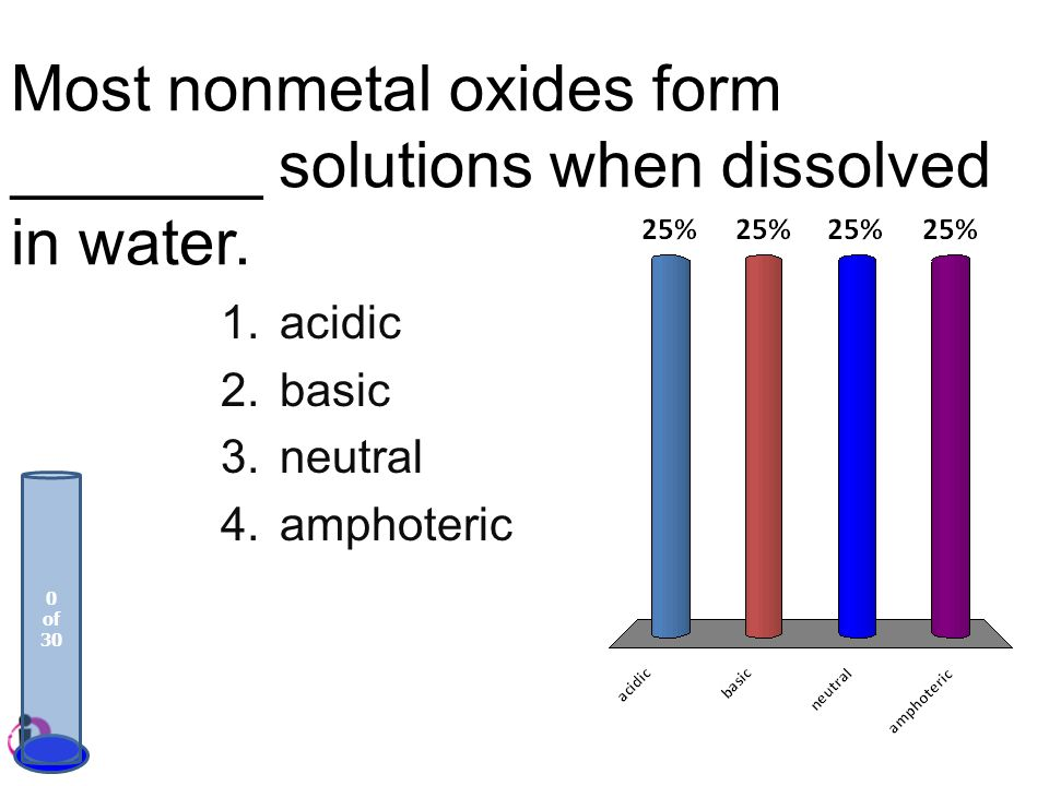Most nonmetal oxides form _______ solutions when dissolved in water.