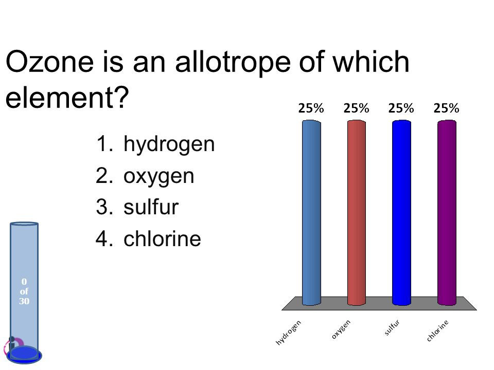 Ozone is an allotrope of which element