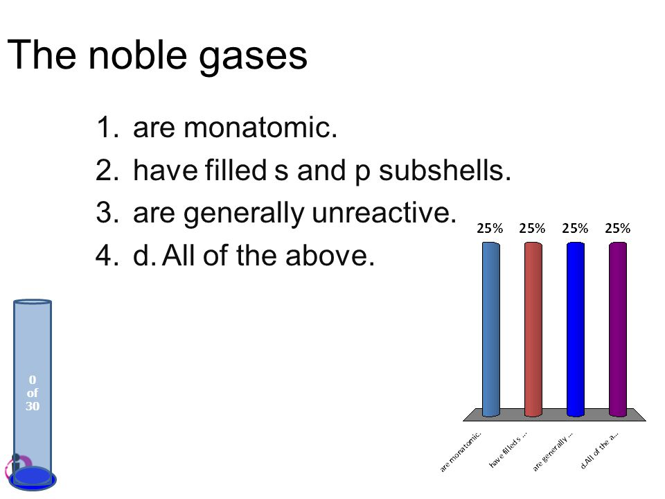 The noble gases are monatomic. have filled s and p subshells.