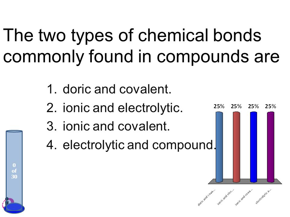 The two types of chemical bonds commonly found in compounds are