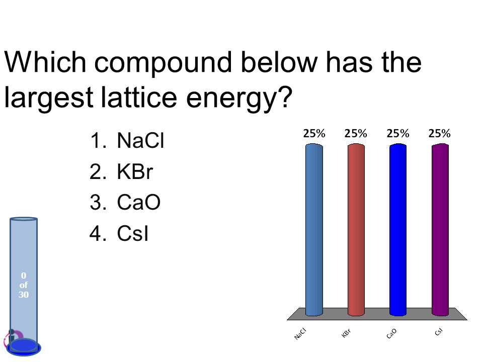 Which compound below has the largest lattice energy