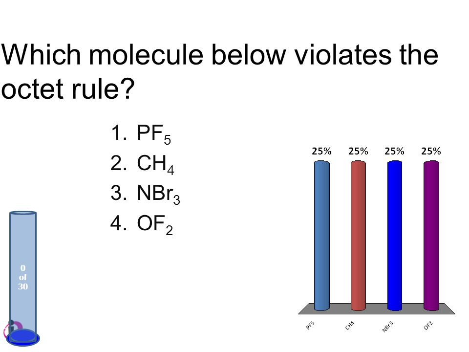 Which molecule below violates the octet rule