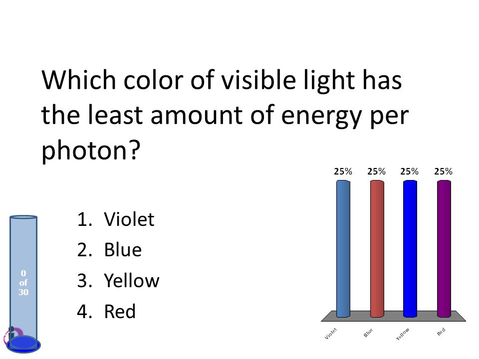 Which color of visible light has the least amount of energy per photon