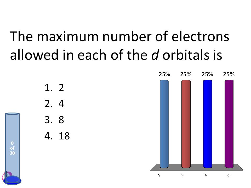 The maximum number of electrons allowed in each of the d orbitals is