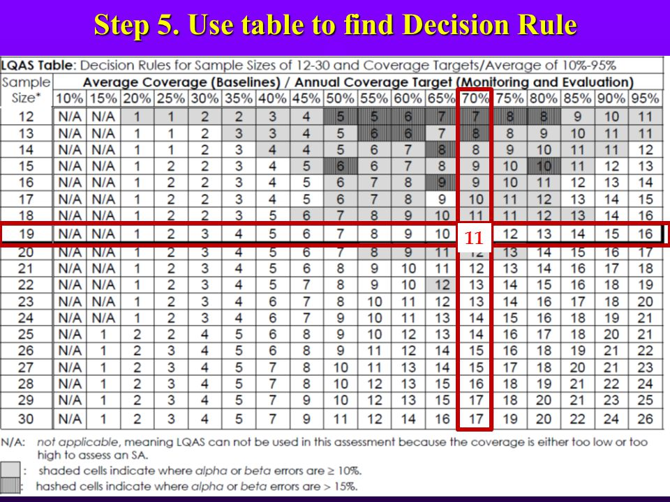 Step 5. Use table to find Decision Rule