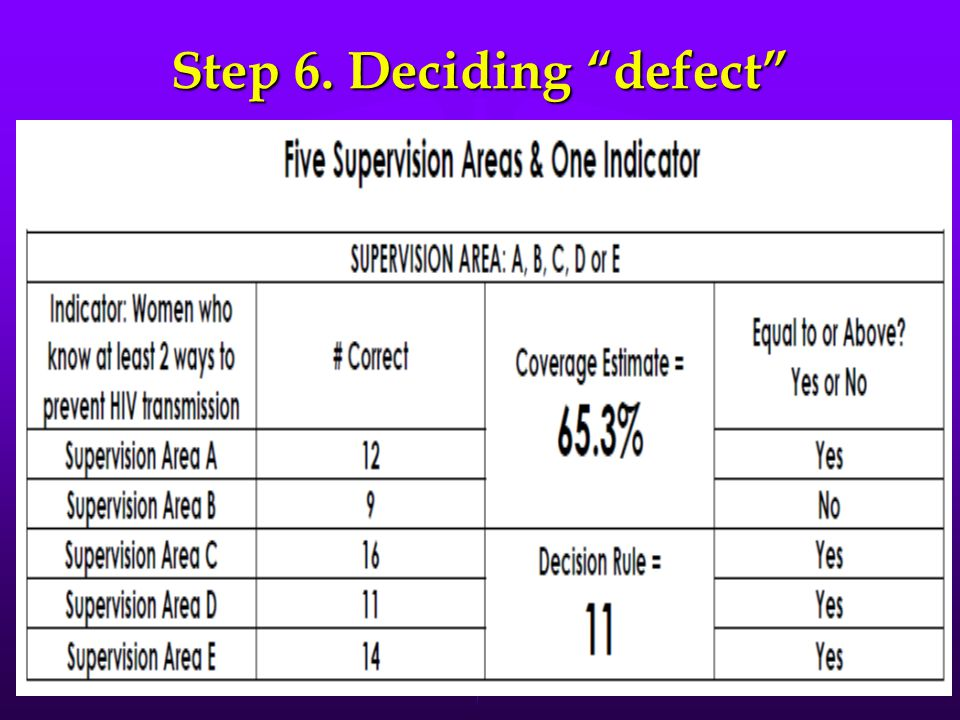 Step 6. Deciding defect