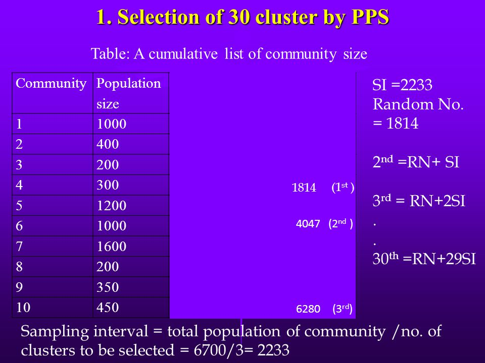 1. Selection of 30 cluster by PPS