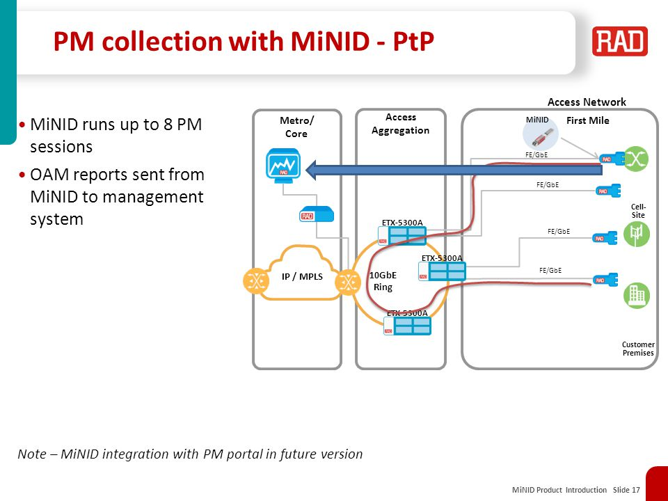 PM collection with MiNID - PtP