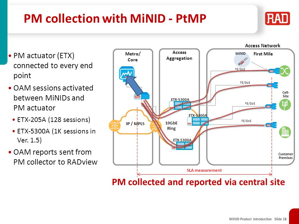 PM collection with MiNID - PtMP