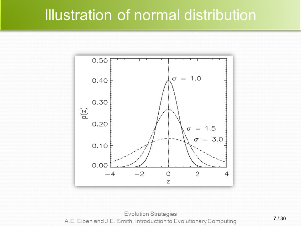Illustration of normal distribution