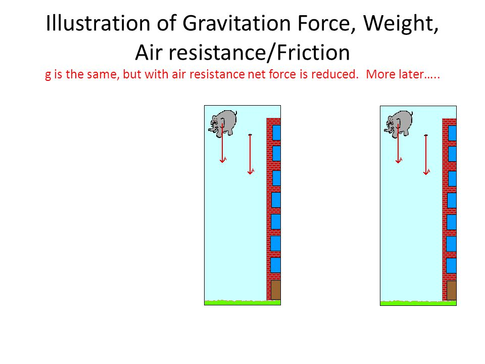 Illustration of Gravitation Force, Weight, Air resistance/Friction g is the same, but with air resistance net force is reduced.